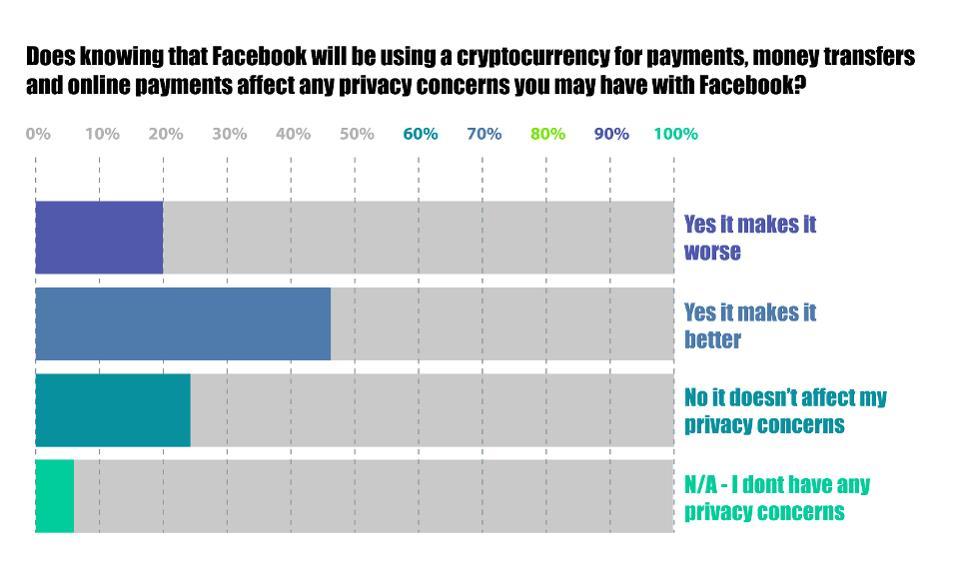 bitcoin, Facebook, Mark Zuckerberg, grafico