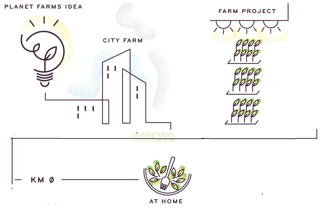 schema 1160x724 - Il Vertical Farming è la soluzione più innovativa per l'agricoltura